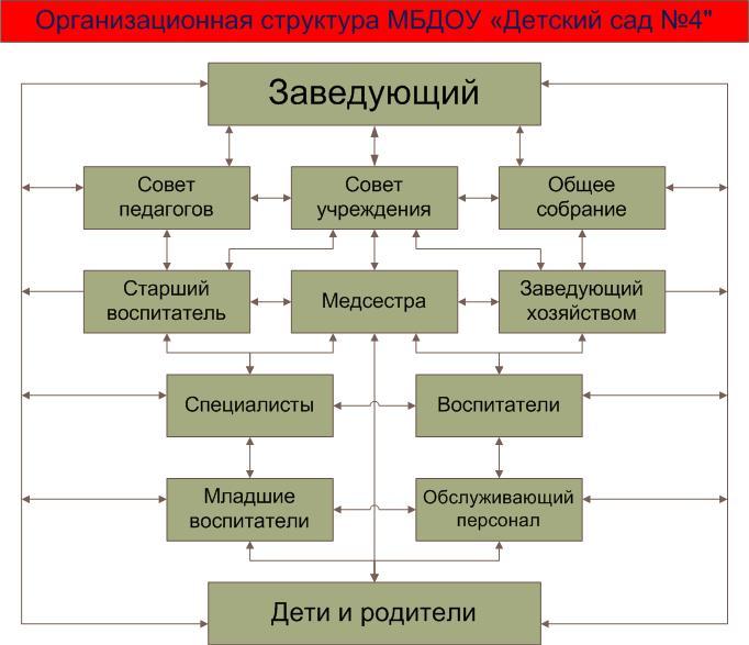 знакомство структурой организационной с банка